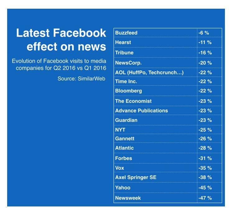 Descenso de tráfico de medios en Facebook x el cambio de algortimo: -25% NYT, -23% Guardian https://t.co/6AUQyI5cPW https://t.co/VEubm0DQSB