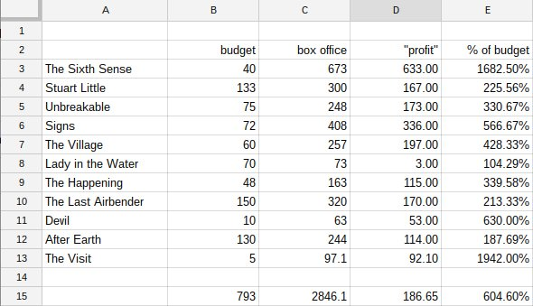 I was going to ask my movie friend how M. Night Shyamalan was allowed to keep making movies but I made a spreadsheet https://t.co/R1SMB5CjnI