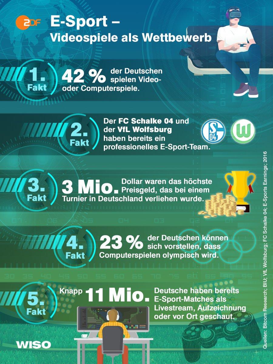 Die #gamescom2016 hat die Tore geöffnet.Trend: E-Sport.Und Mio. Deutsche haben Interesse @gamescom #WISO @heuteplus https://t.co/zSUQ8v1Wvx