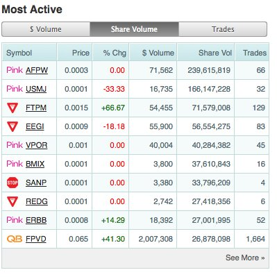 Most actively traded stock options