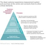 The #CEO guide to #customerexperience: move from touchpoints to journeys https://t.co/soRzPAT3Xk https://t.co/yfSqExcPx0