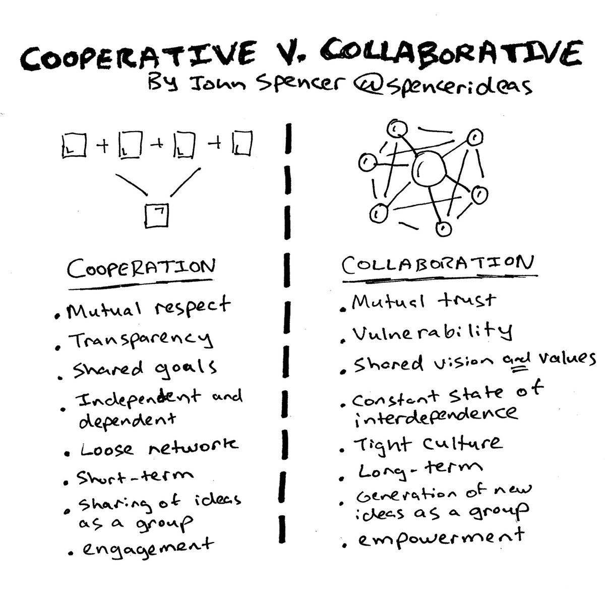 Video: The Difference Between Cooperation and Collaboration https://t.co/YQdmPO1AuJ https://t.co/nDczlWVJpJ