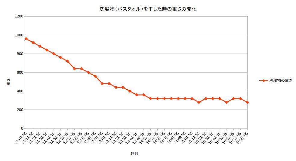 洗濯物を干した時の重さの変化を計測して、グラフにしてみた。3時間位でかわいて、そこまではほぼ直線的に重さが減っている。一般的にもこういう単純なグラフになるのかな? https://t.co/KQrsGdH1Su