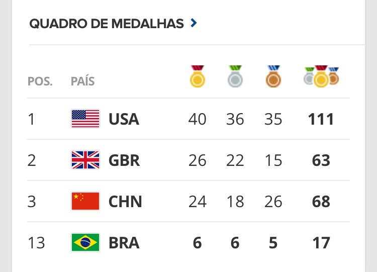 Brasileiro disputa bronze agora no taekondo. #666 #euacreditoooo https://t.co/iuS51oasZO