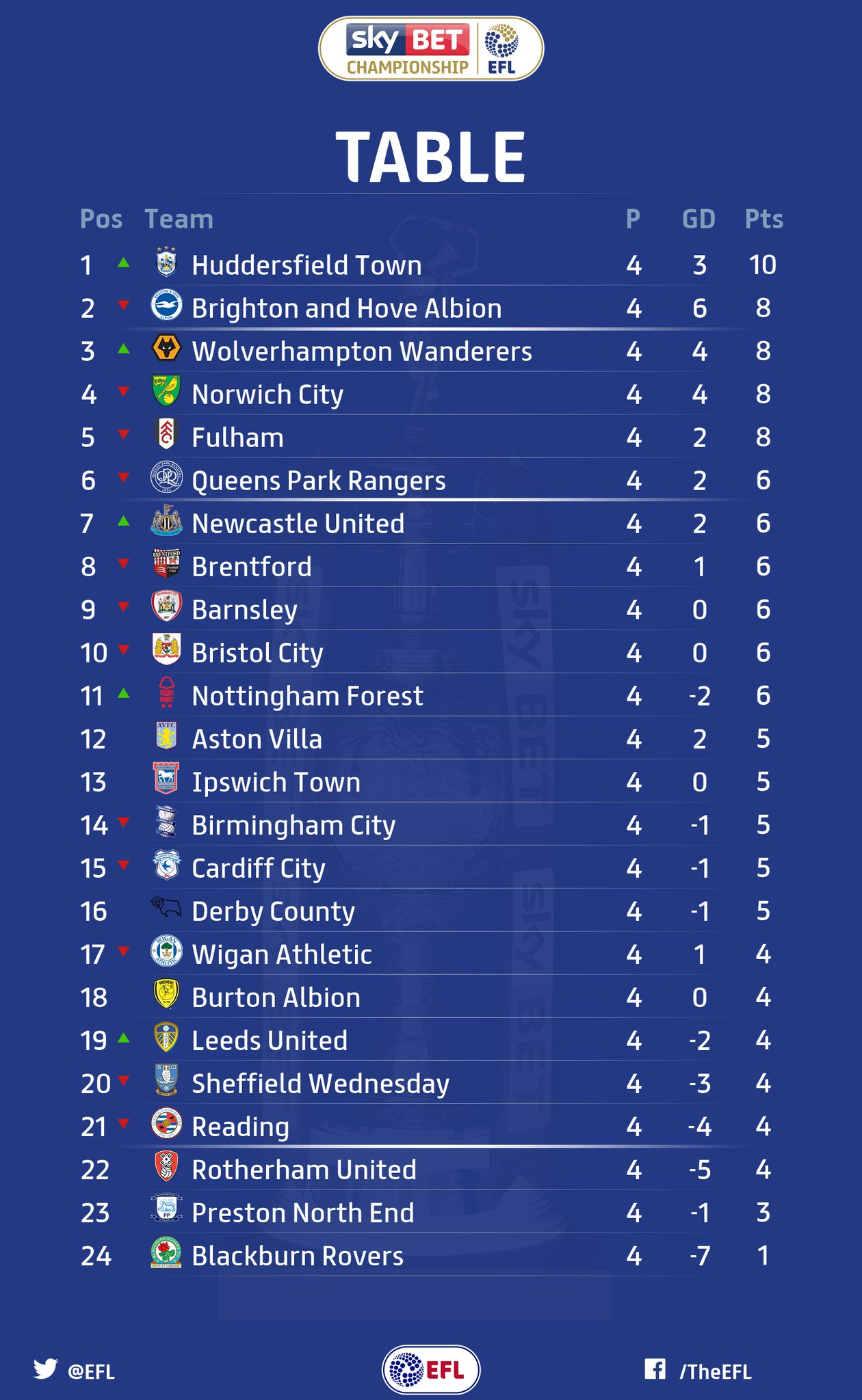 Championship results and table