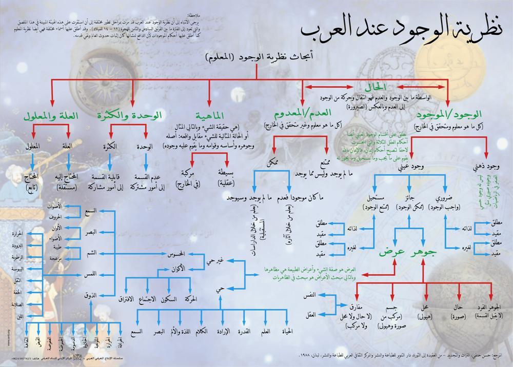 نظرية الوجود عند #العرب https://t.co/8vaOdfO8x7