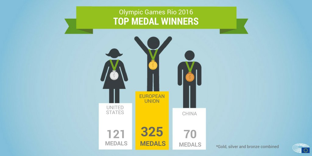 Huge congratulations to all the European winners and participants at #Rio2016, you did brilliantly!