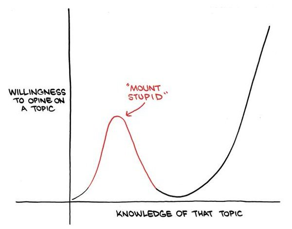 Avoid Mount Stupid #MondayMotivation (by @ZachWeiner) https://t.co/MG5lWRo2yX