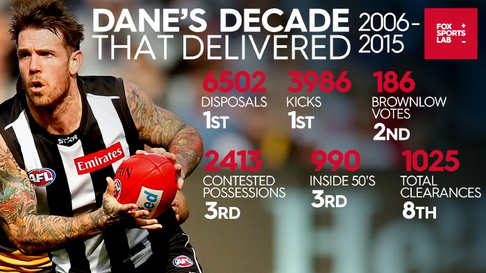 To borrow an old footy VHS title, Dane Swan had a decade that delivered. Numbers few matched. Absolute champ. https://t.co/ucwXo3VWPm
