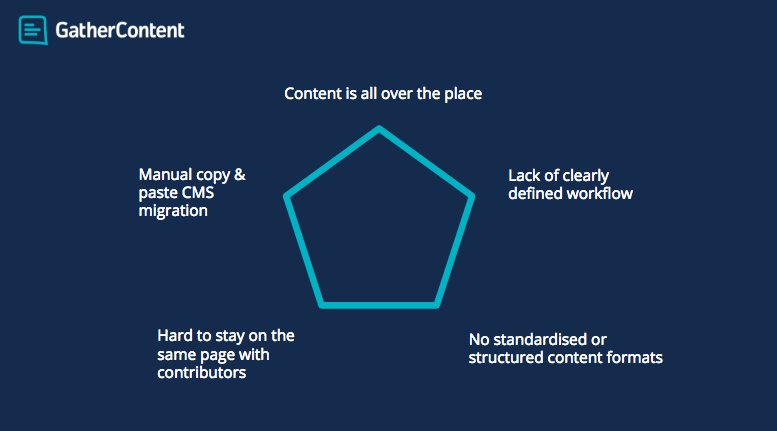 Experienced these 5 content pains? @gathercontent will wave bye to those. Join our 4pm demo https://t.co/NXWIJek1pi https://t.co/XnDSMBHp6v