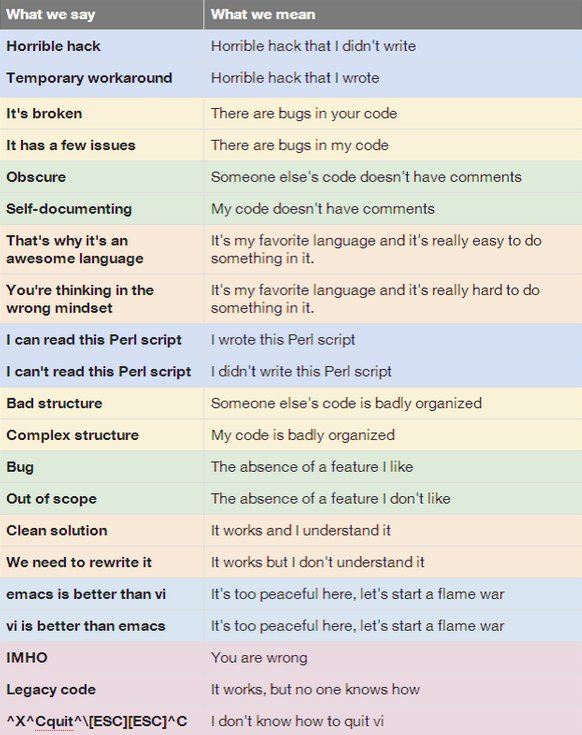 What Programmers Say vs. What They Mean (via @pulinainfo @Hoksu) https://t.co/fK4PnTRXdH