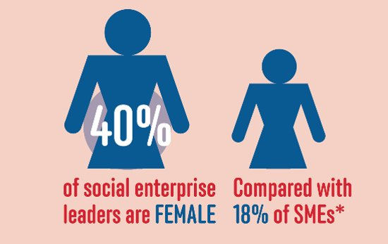 Lot's of talk on Twitter about the #GenderPayGap. Did you know #socent are leading the way in both diversity + pay? https://t.co/Ft7Hmq9bU5