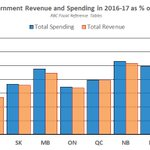Also from todays Q1 update, heres revenue and spending as % of GDP for all provinces. AB smallest in both. #ableg https://t.co/WY44OfShE5