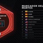 Hoy el primer lugar lo obtuvo #Ecuador!!! Muchas felicidades #CNCOwners nos se olviden de mañana #CNCOGo... https://t.co/6xz4exy3eu