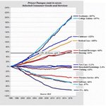 Price changes in last 20 years: Textbooks +207% Tuition +197% Childcare +122% Medical care +105% #WednesdayWisdom https://t.co/A286euvp9C