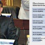 El Vicealcalde de #Quito fue el concejal menos votado►https://t.co/ZzdsFGWhQW https://t.co/kCZKhZSe04