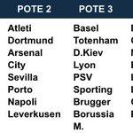 Les chapeaux pour le tirage de la phase de groupe de la Ligue des Champions qui sera effectué demain à Monaco. https://t.co/wNVq6CHLDA