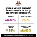 A5: Yes – majorities of swing voter groups support investments in #ECE. #ECEMatters https://t.co/TJNdGomxQH