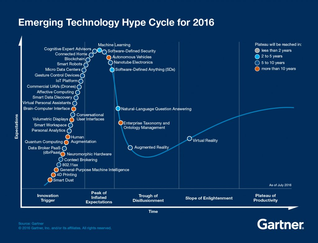 Gartner emerging tech '16 hype cycle. Trigger Section crowded as usual. Surprised to see VR where it is. https://t.co/MD455CtTkk