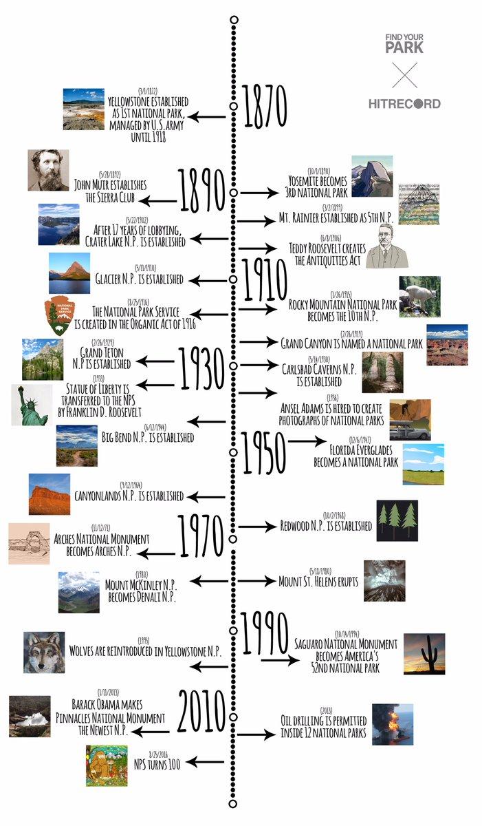 RT @wanderlustart: A history of our national parks. https://t.co/3fTgCtoRtW #FindYourPark #NPS100 #publiclands @GoParks @hitRECord https://…