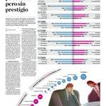 Encuesta @ipsosperu a líderes de opinión Latinoamericanos sobre el poder y prestigio de instituciones en @elcomercio https://t.co/vtPE0dMmnn
