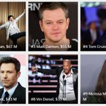 Announcing: The Worlds Highest-Paid Actors 1. Dwayne Johnson 2. Jackie Chan 3. Matt Damon https://t.co/1ynwPiihT5 https://t.co/Bgs3J1BBSV