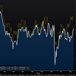 Fed funds futures showing highest probability of a September rate hike today since before the Brexit vote https://t.co/V5uUzvxw6M