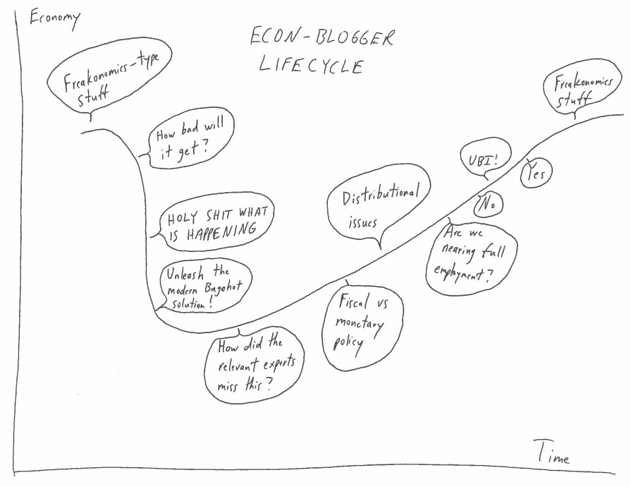 The econ-blogger lifecycle, just for @ModeledBehavior and @Noahpinion https://t.co/96Emge2tKH
