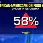 African-Americans on food stamps under President @BarackObama: https://t.co/Ommz7EGdoz