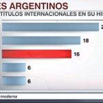 Los clubes argentinos con más títulos internacionales. https://t.co/XLJSfVVdLQ