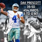 Dak Prescott has thrown 5 TD with just 11 incomplete passes and 0 Int so far this preseason. https://t.co/PnLFPMPzli
