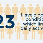 If #Glasgow was a village of 100 people, 23 would have a health condition which limits daily activities. #data https://t.co/xEFZsjPUs7
