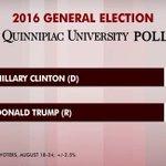 New national poll: Clinton 51%, Trump 41% https://t.co/CVXGZAhYpM