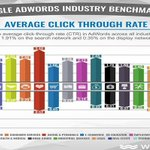 Google Adwords Click through rates, Dating and Tech do best on search and display. #marketing https://t.co/MXwTOt3VIA
