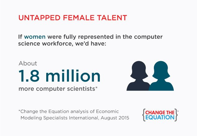 Let's make sure all girls and women have equal access to #STEM learning & career opportunities. #WomensEqualityDay https://t.co/C7MHXpD6CN