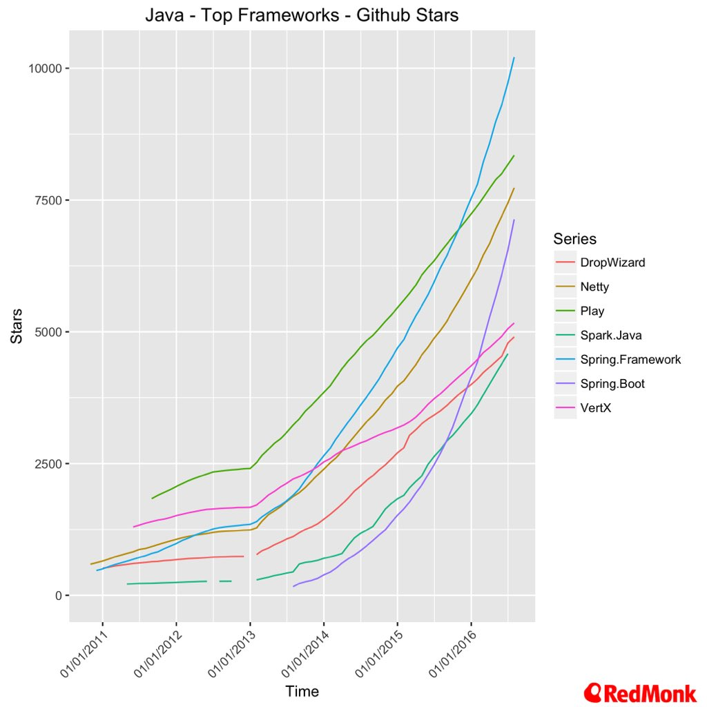 Excellent research on #Java frameworks popularity by @fintanr! https://t.co/P897068M3m https://t.co/8QLX7YSVuQ
