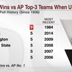 3 Days: @BoilerFootball has 9 wins vs. AP Top-3 teams when unranked, 4 more than any other team in the Poll Era https://t.co/wAbj2F3VE0