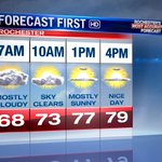 Good Monday AM! Clouds will give way to sunshine today. Highs will be near 80, 70s lakeside. #ROC #FLX #WNY #WX https://t.co/f7aO48CGMu