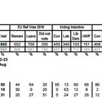 YouGov: Corbyn only ahead with 18-24 year olds Over-65s (who vote) prefer May by 72% to 8% https://t.co/rK4QoEqFQq. https://t.co/rJZB3IX1Zo