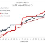 Wonderful shooting at the death from Dublin (0-07 from 8 shots) whilst Kerry only managed 1 shot in the last 10mins https://t.co/nfsJHehMeI