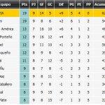 Así queda la tabla del Clausura. Olimpia vuelve al 1er lugar https://t.co/87BJPayuvF
