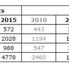 BJPs Falling Graph in Gujarat is the outcome of failed Gujarat Model cc @AAPGujarat @HasanSafin @ArvindKejriwal https://t.co/yuX2hbtTKF