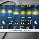 Your Updated @StormTeam4NY 10-Day Forecast! #10Day #weather #forecast #NYC https://t.co/D0ZhIOFPAy