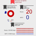 Drawn before NATO WarsawSummit the infographic stays up-to-date as Russias big snap exercises continue taking place https://t.co/YKhRfMCBdy