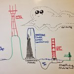 Hey @catmule, I was #dataThinking this morning about tall things in #SanFrancisco- & how @KarlTheFog conquers all! https://t.co/L7gWAZaJHD