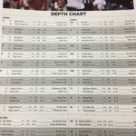 Depth Chart for SFA game is out: Moves made on OL since last week, freshman Jordyn Brooks starting at middle LB... https://t.co/QxtAuFT8fW