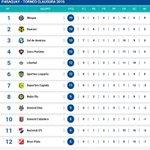 Así queda la clasificación del torneo Clausura tras la restitución de los 6 puntos a @elClubOlimpia. #730AM https://t.co/oDiN8o7BKp