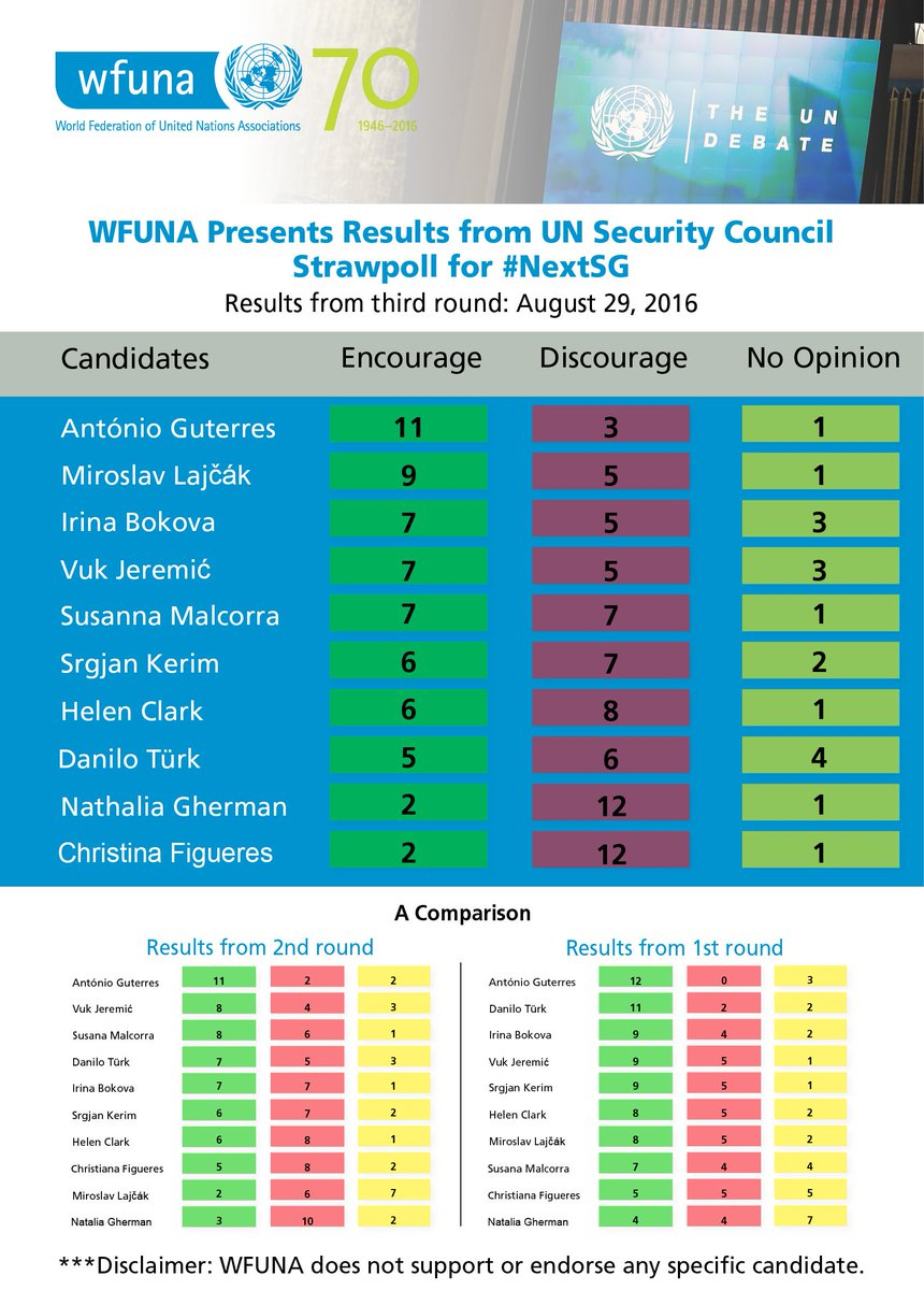 As part of our commitment to Transparency and Accountability, here are full results of the 3rd #NextSG Straw Poll: https://t.co/GRGRIRqYdh