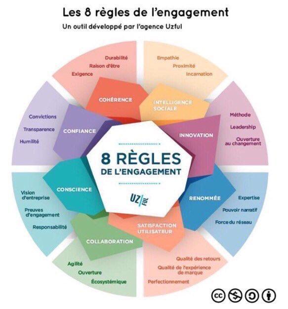 Les 8 règles de l'engagement @LesNapoleons @uzful @LesNapoleons #Infographie https://t.co/JYOEXjp7Mg