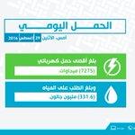الأحمال اليومية لاستهلاك الكهرباء والماء. #كهرماء #قطر https://t.co/kX2s0eUD9V